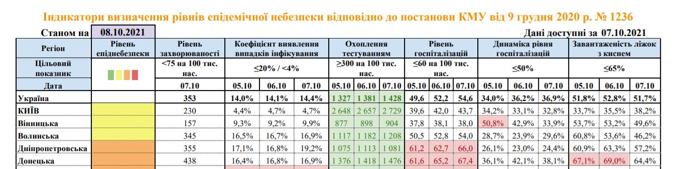 Інформація про розповсюдження коронавірусу на Донеччині станом на 8 жовтня