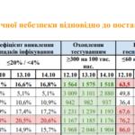 З 18 жовтня Донецька область переходить до червоної зони карантину