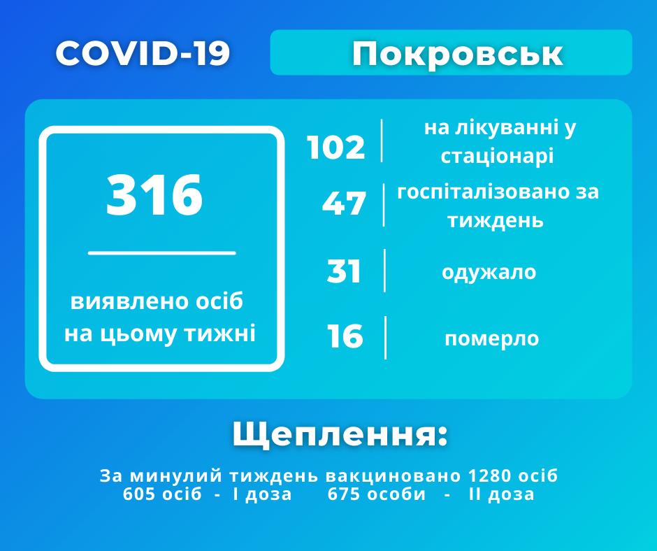 інфографіка Покровськ