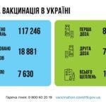 COVID-19 за сутки: в Украине обнаружили еще почти 19 тысяч зараженных, из них 900 - из Донецкой области