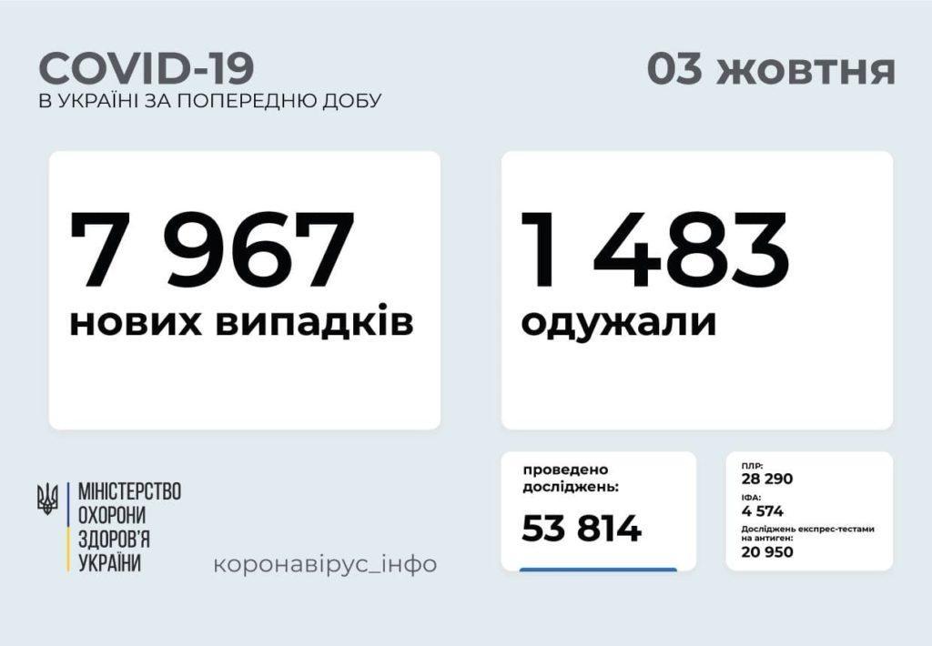 Інформація про розповсюдження коронавірусу в Україні станом на 3 жовтня
