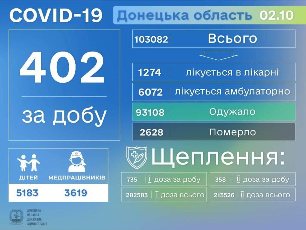 Інформація про розповсюдження коронавірусу на Донеччині станом на 3 жовтня