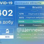 За минулий день COVID-19 діагностували ще понад 400 мешканцям Донеччини