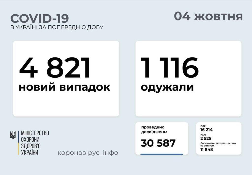 Інформація про розповсюдження коронавірусу в Україні станом на 4 жовтня