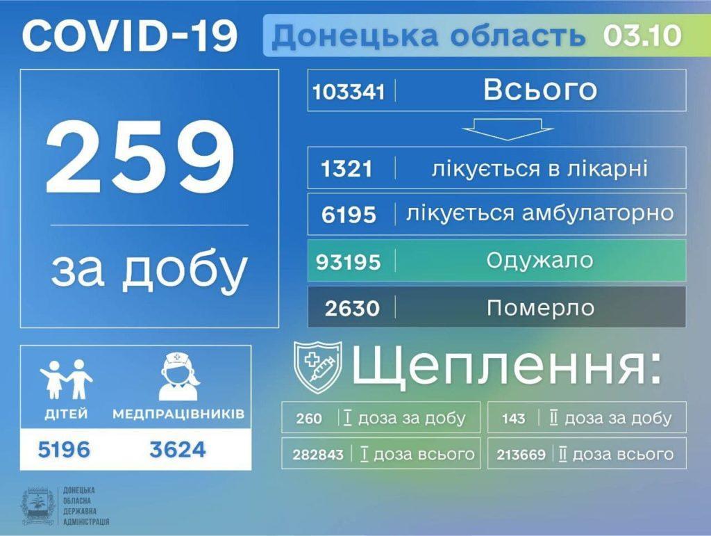 Інформація про розповсюдження коронавірусу на Донеччині станом на 4 жовтня