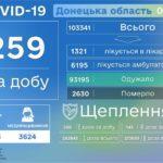 За день COVID-19 діагностували 13 дітям та 5 медикам з Донеччини