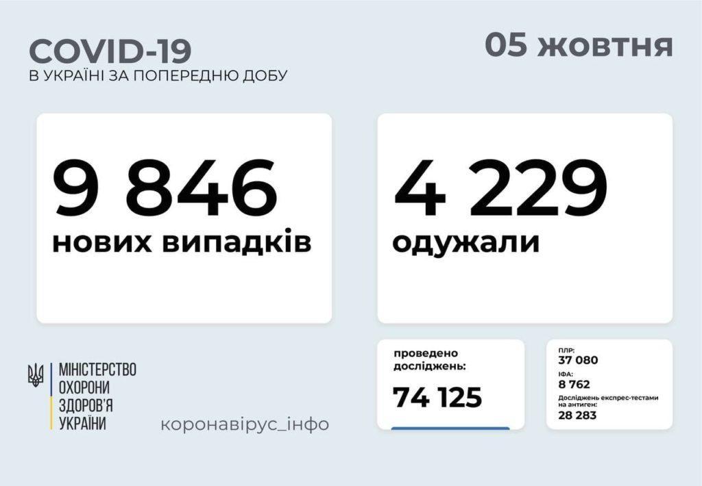 Інформація про розповсюдження коронавірусу в Україні станом на 5 жовтня