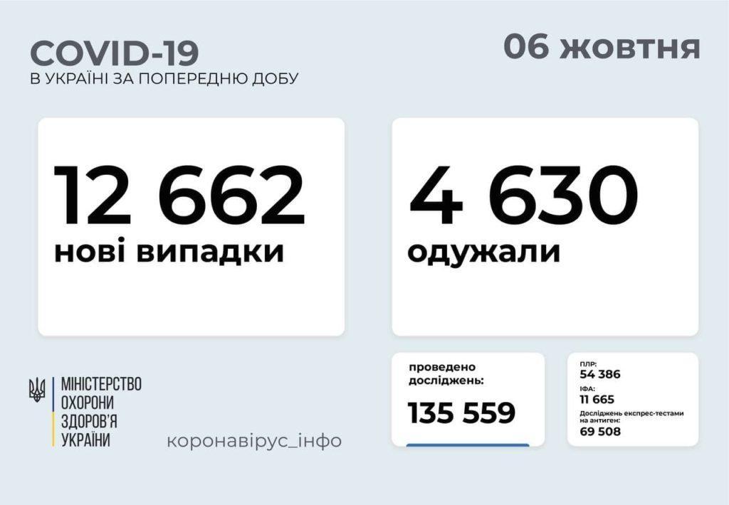 Інформація про розповсюдження коронавірусу в Україні станом на 6 жовтня