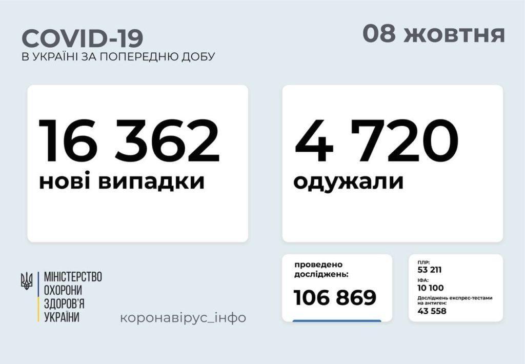 Інформація про розповсюдження коронавірусу в Україні станом на 8 жовтня
